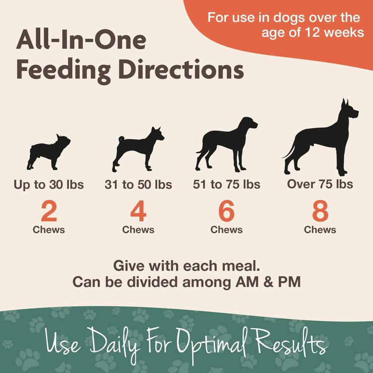 NaturVet All-in-One Dog Supplement - for Joint Support, Digestion, Skin, Coat Care – Dog Vitamins, Minerals, Omega-3, 6, 9 – Wheat-Free Supplements for Dogs